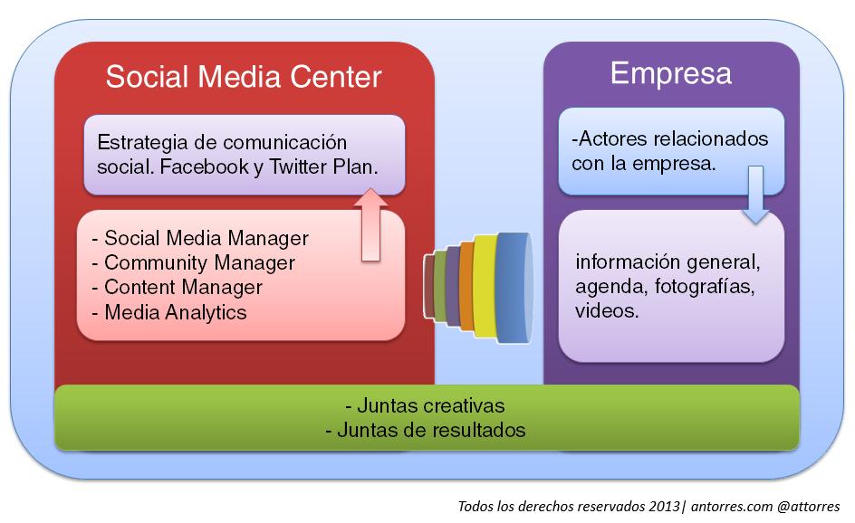 socialmediacenter
